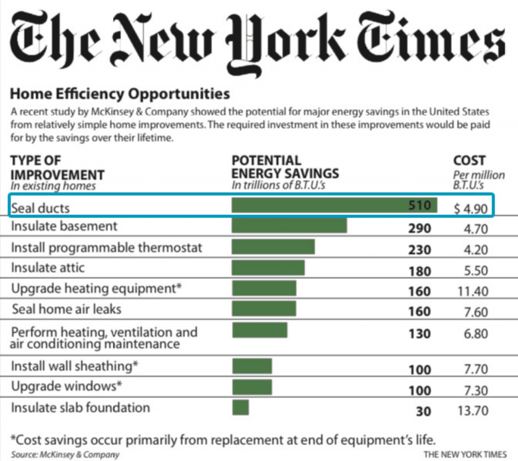 duct sealing energy savings NYT